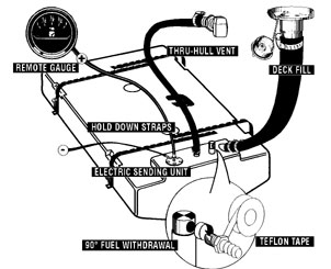 labelled diagram of a fuel system installation