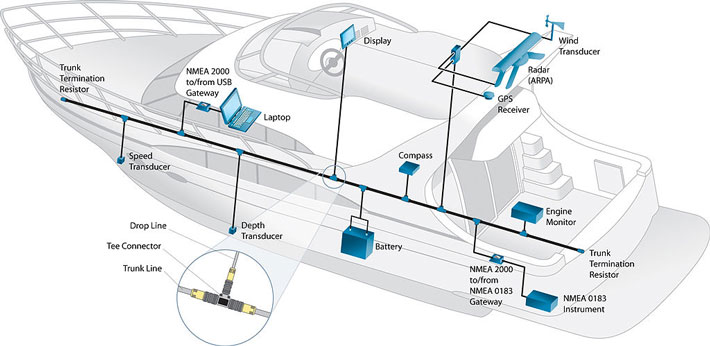 selecting networked marine electronics