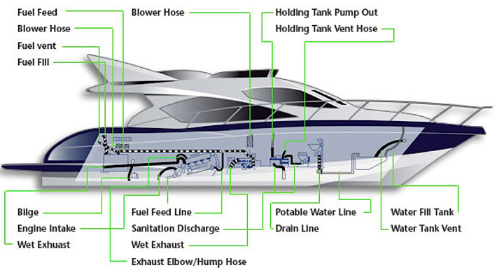Diagram types of hose on a boat