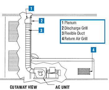Selecting Air Conditioning for your Boat | West Marine on