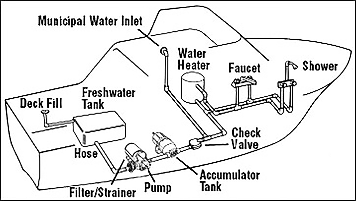 the basic parts of a typical freshwater system with hot and cold water