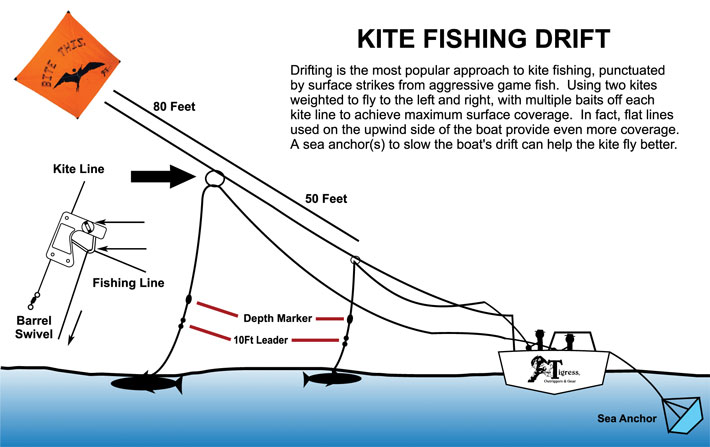 Example of kite fishing drift