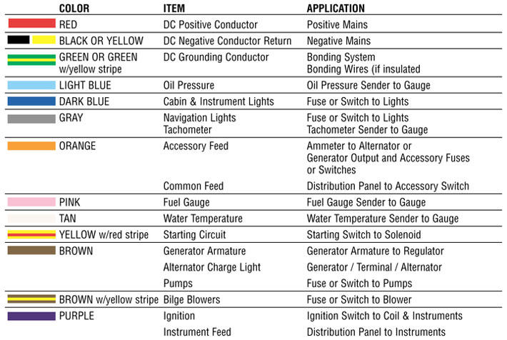Marine Wire Tech Spec 2 dc wiring chart dc wiring legend \u2022 wiring diagrams j squared co automotive wiring diagram color codes at eliteediting.co