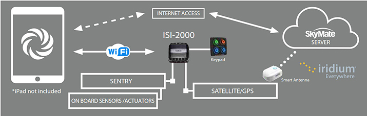 Mazu Iridium-Based Communication and Tracking System | West