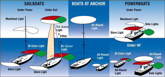 Navigation Light Rules graphic comparing sailboats, boats at anchor and powerboats