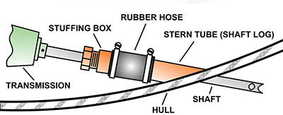 Diagram of a stuffing box.