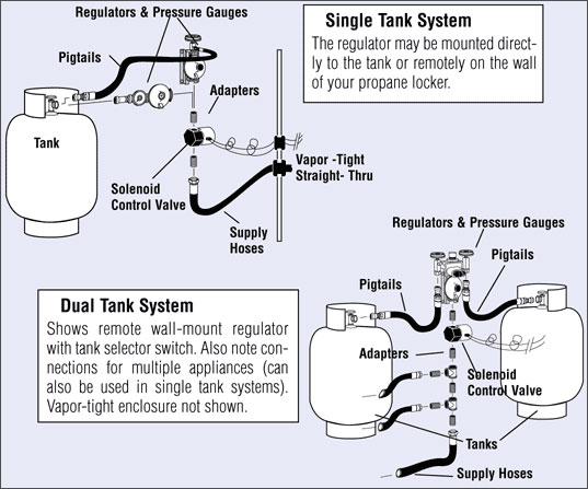 safe propane installations west marine rh westmarine com Channel 6 D S Ph11 RR Amp Wiring Diagram for A Fors Taurus Ignition Wiring Diagram