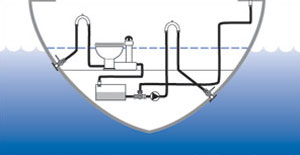 Selecting a Sanitation System | West Marine