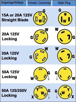 shore power connection identification chart
