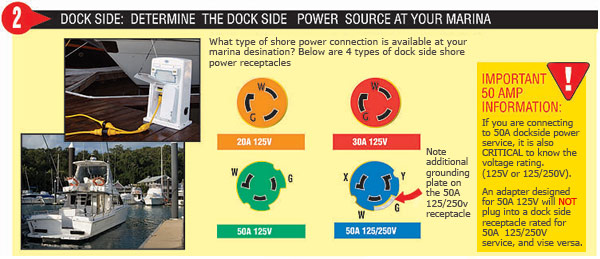 diy shore power west marine 240 volt wiring colors boat side shore power dock side shore power adapter identifier