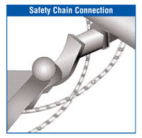 Safety Chain Connection