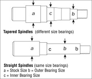 diagram showing the difference between tapered and straight spindles