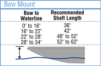 recommended shaft length for bow mounted trolling motors info graphic