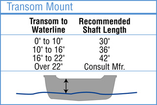 recommended shaft length for transom mounted trolling motors info graphic