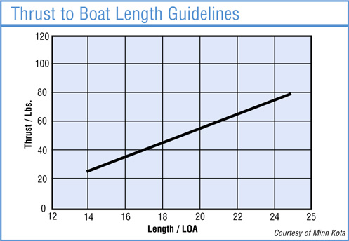 Thrust to Boat Length Guidelines graph