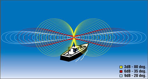 Selecting a VHF Antenna | West Marine