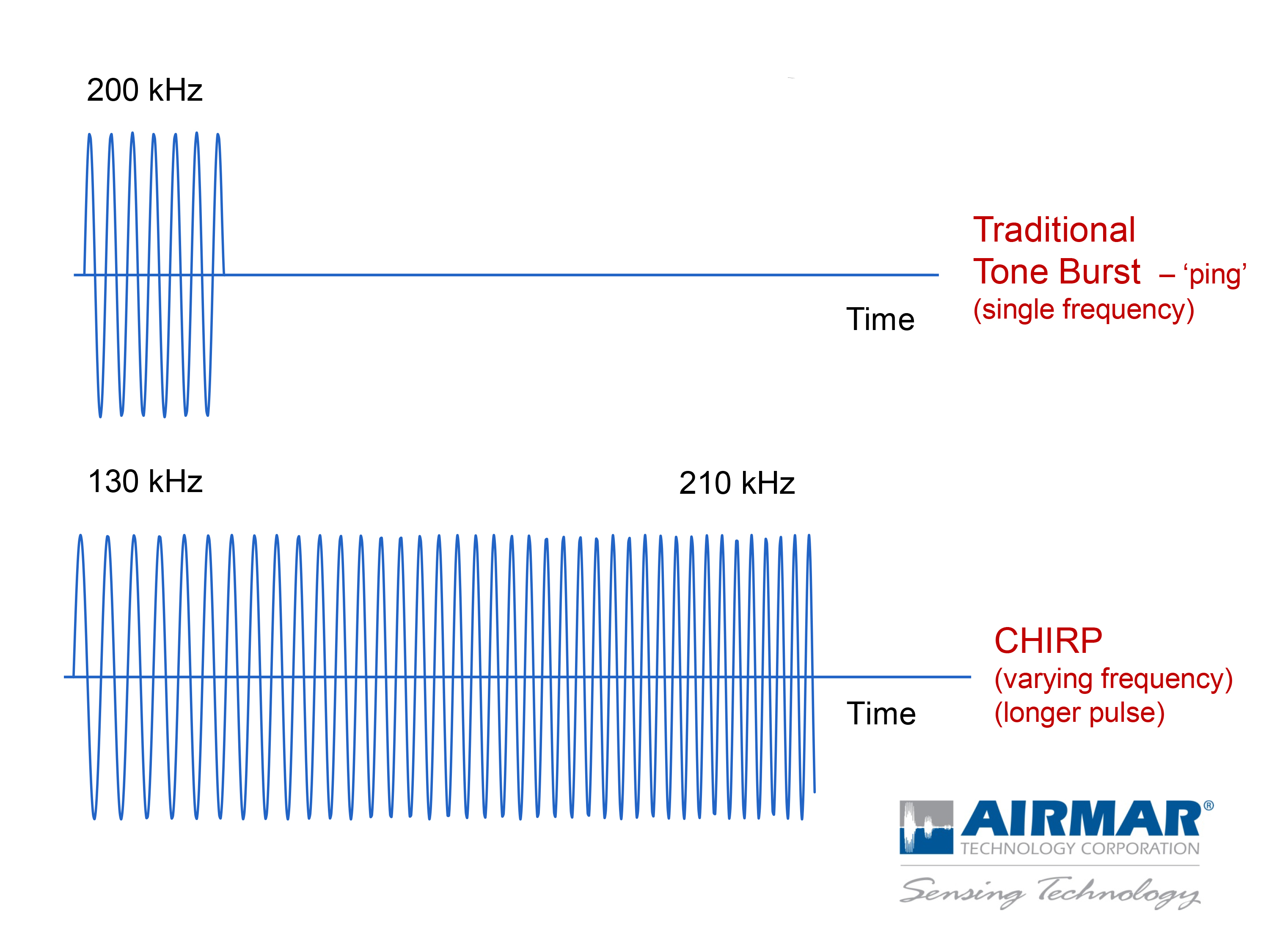 Traditional tone burst frequency vs CHIRP frequency