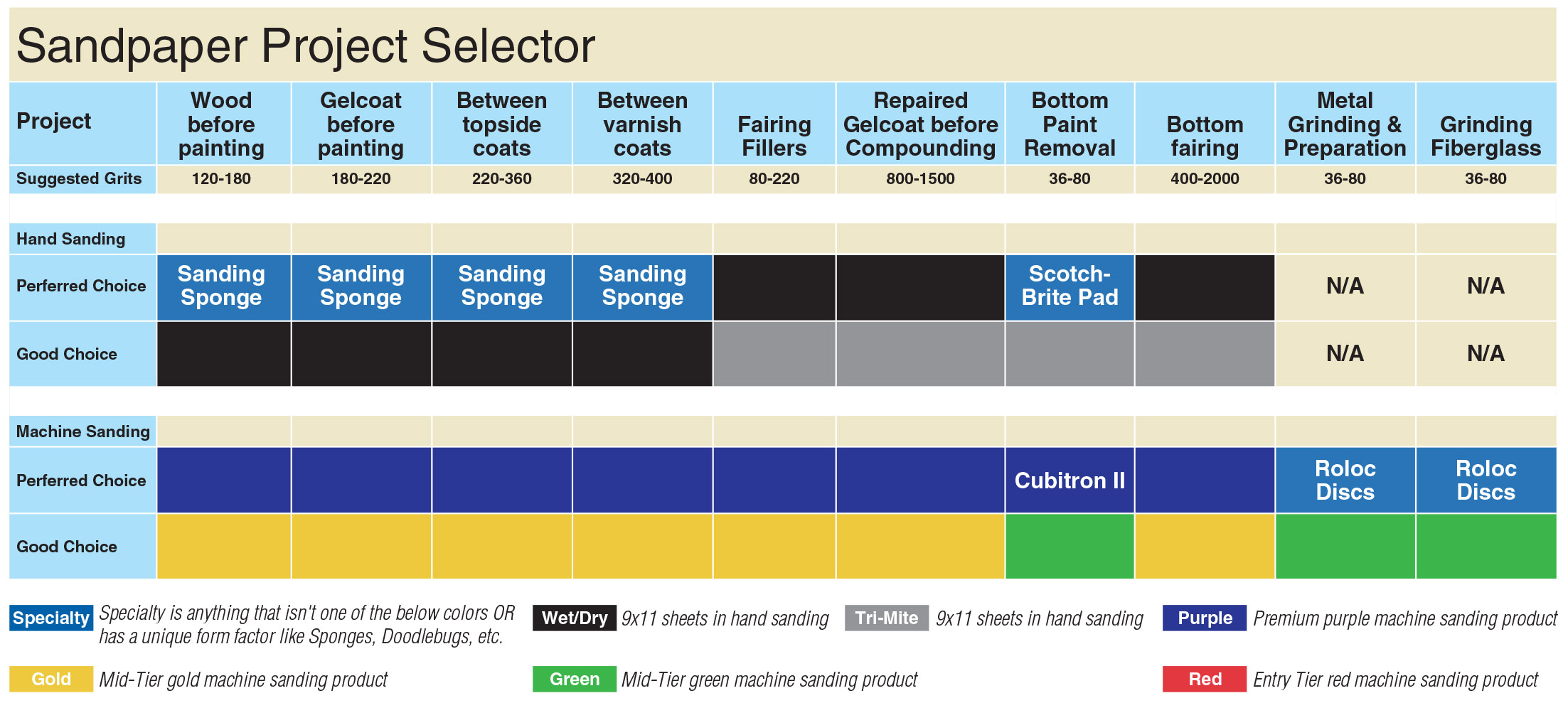 Sandpaper project selector chart