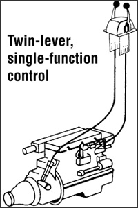 Twin-lever single function control