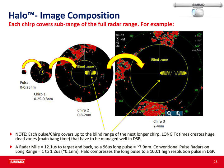 Halo image composition examples