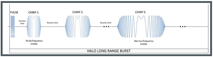 CHIRP long range wavelength examples