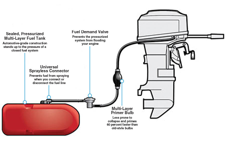 epa requirements for portable fuel components