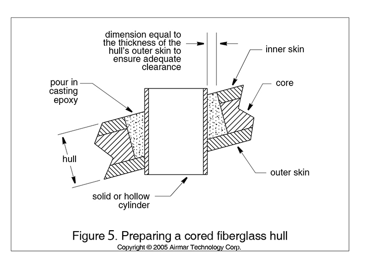 Preparing a cored fiberglass hull to install a transducer