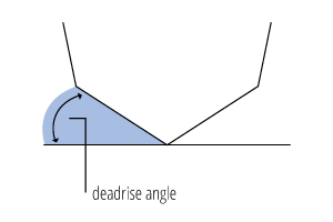 Diagram showing what deadrise angle is